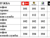 Телефоны вызова экстренных служб на территории Слободского района